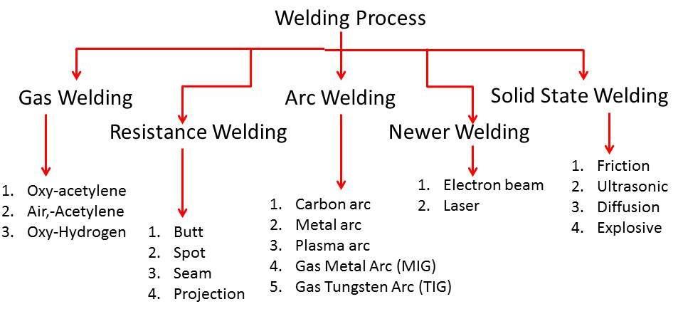 Types of Welding - mech4study