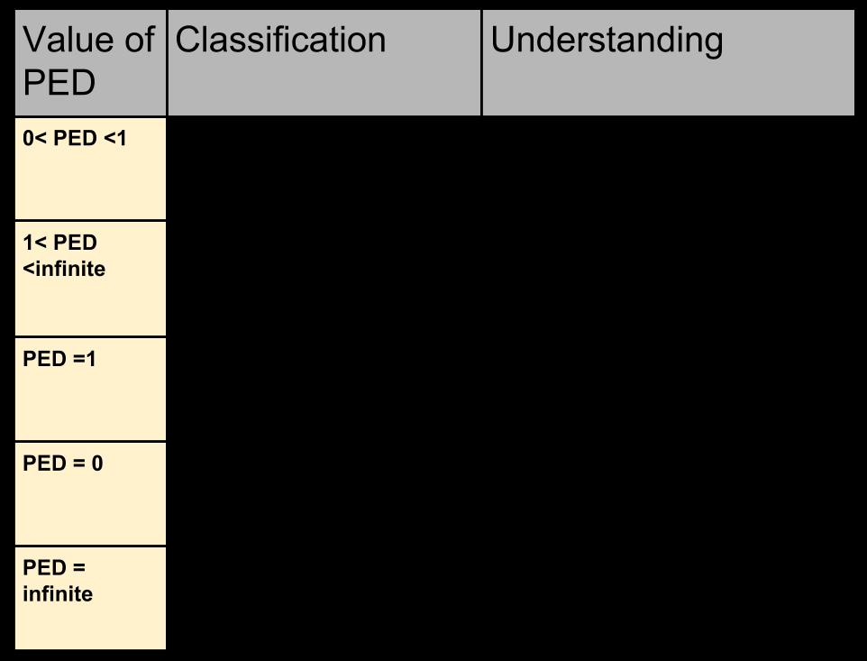Ib Economics Hl Section 1 Microeconomics 1 2 Elasticities