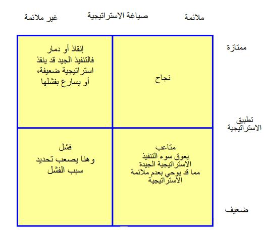 العلاقة بين تنفيذ الإستراتيجة وتطبيق الإستراتيجية