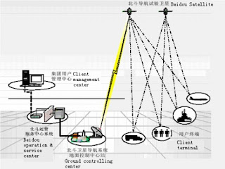 Beidou satellites