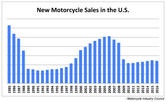 Charts shows sales of new motorcycles in the U.S.