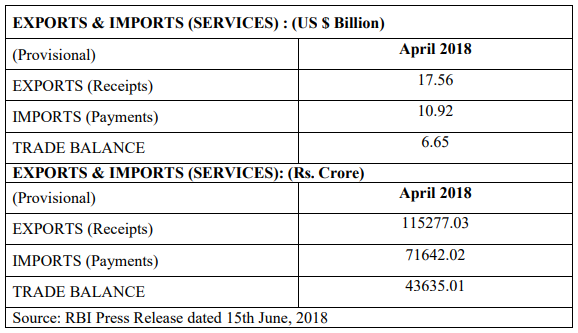 India's Foreign Trade during May 2018