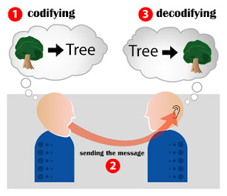 Jenis, Faktor, dan Komunikasi Efektif Menurut Para Ahli
