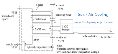 Solar Air Cooling