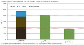 Developed fossil fuel reserves vs. remaining carbon budget to meet 2°C and 1.5°C Paris climate targets. (Illustration Credit: Oil Change International) Click to Enlarge.