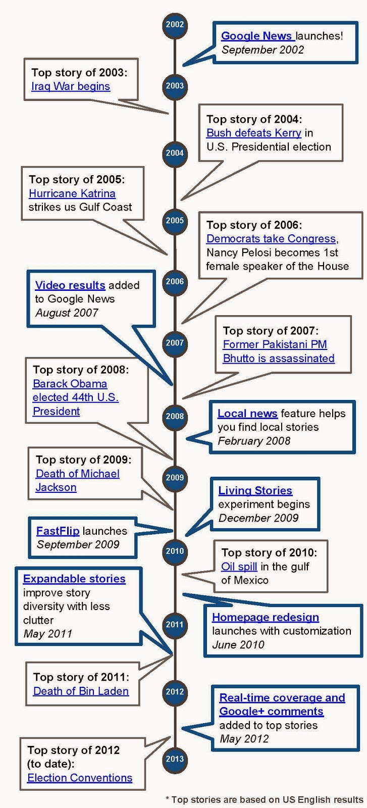 10 YEAR TIMELINE OF GOOGLE NEWS