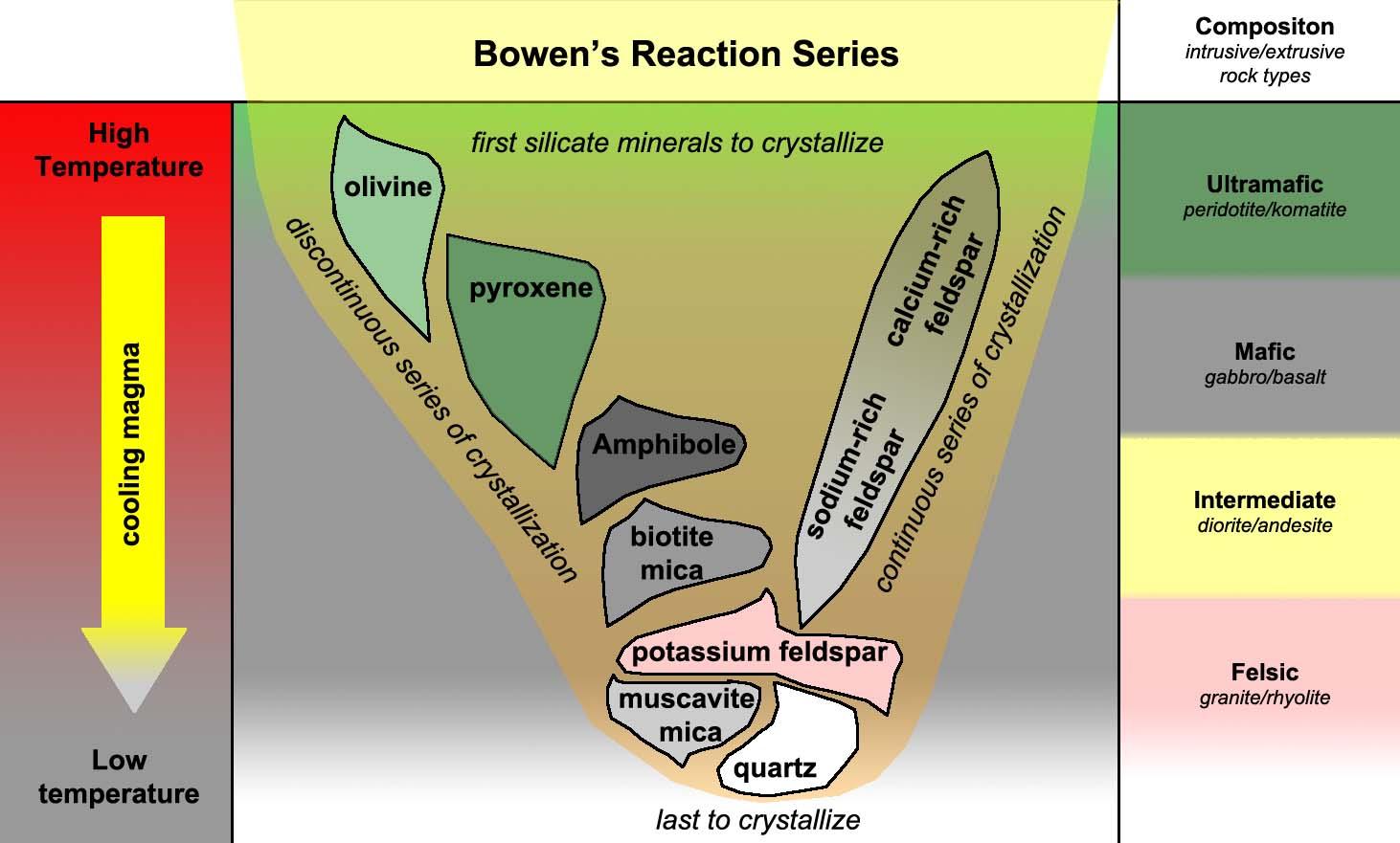 Bowen S Reaction Series Deret Bowen Neededthing