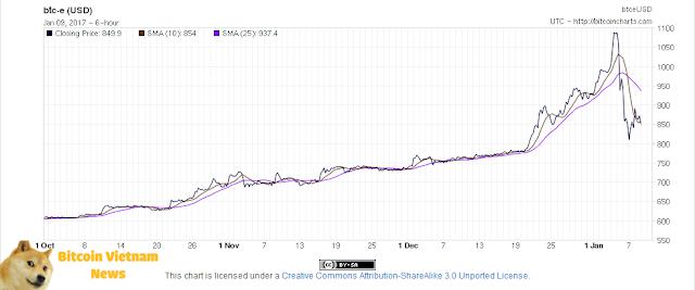 BTC-E Chart