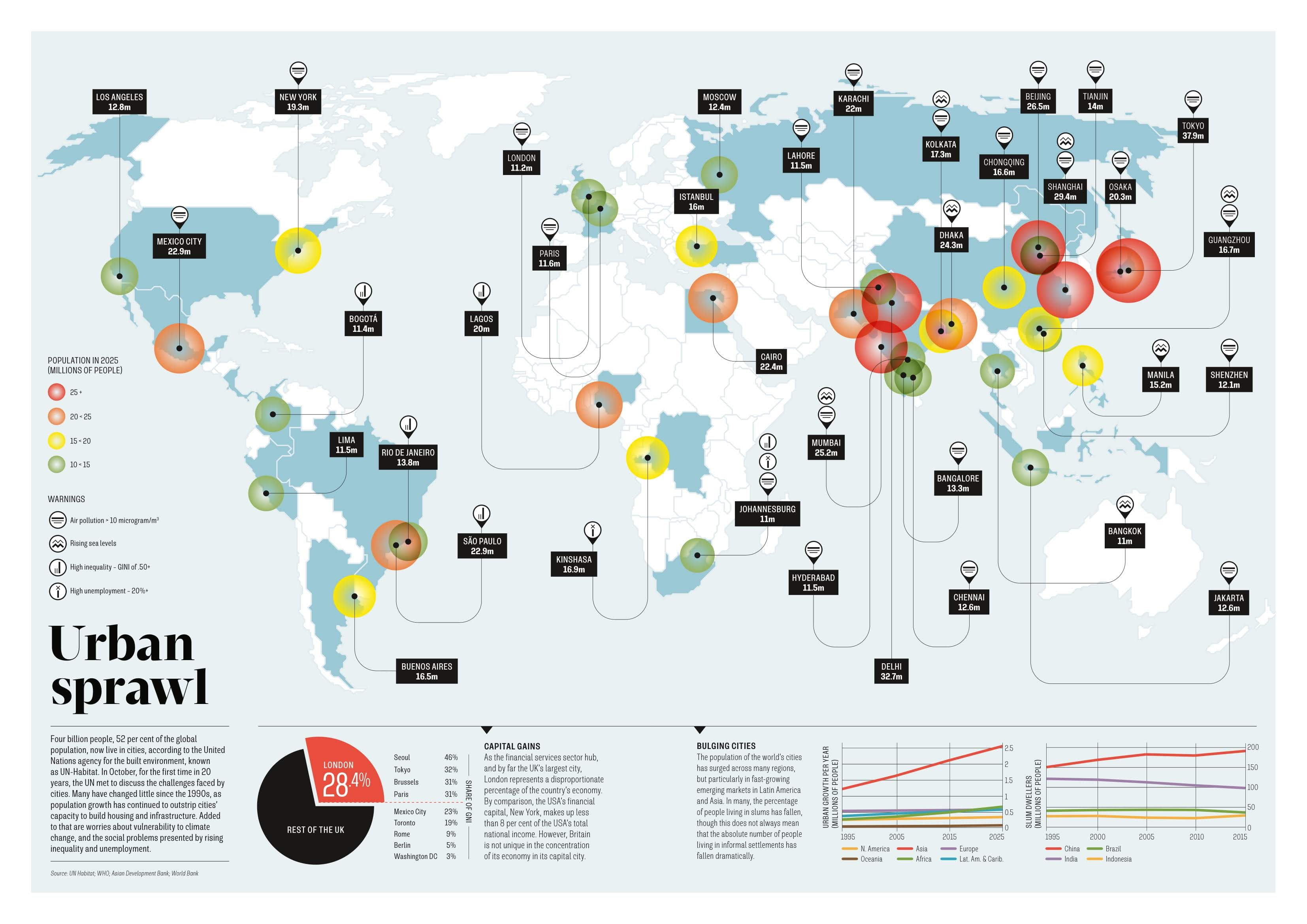 The future population growth of our cities #infographic