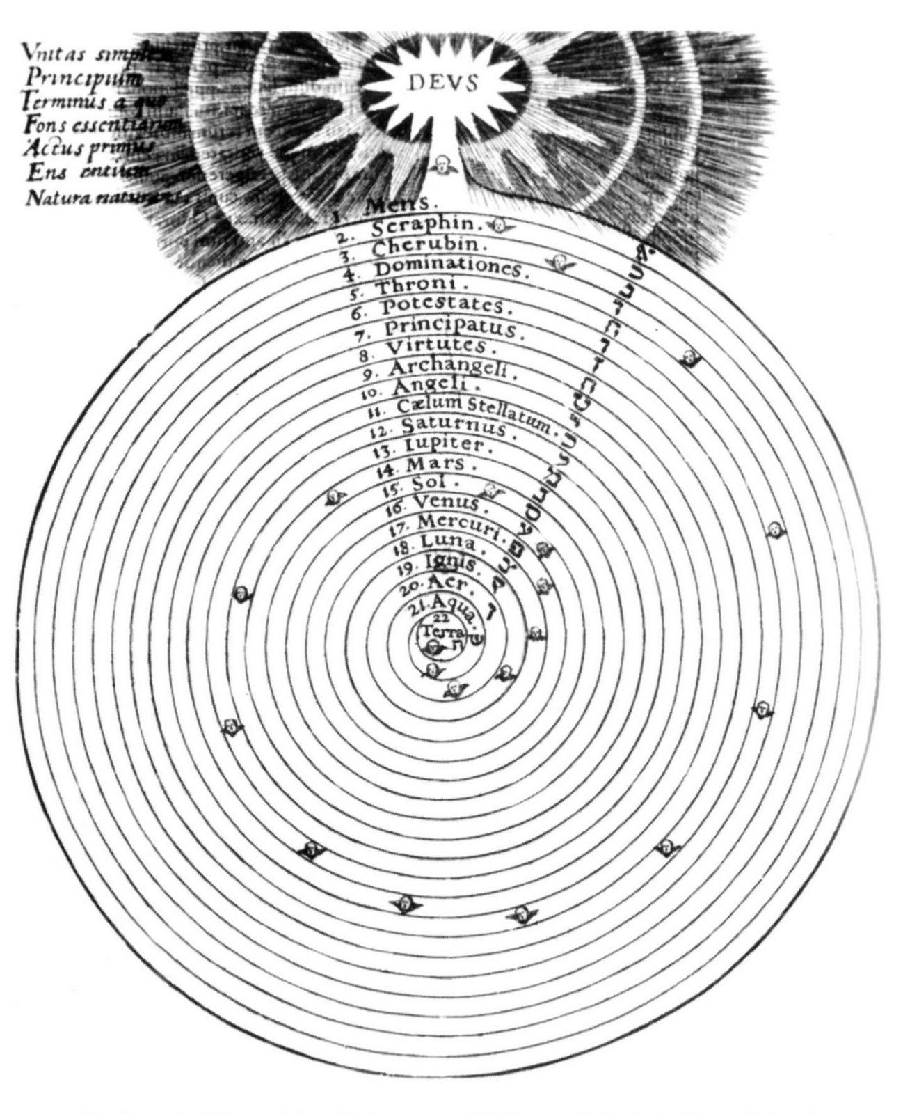 Mythopoeic Rambling Example Of A Celestial Hierarchy