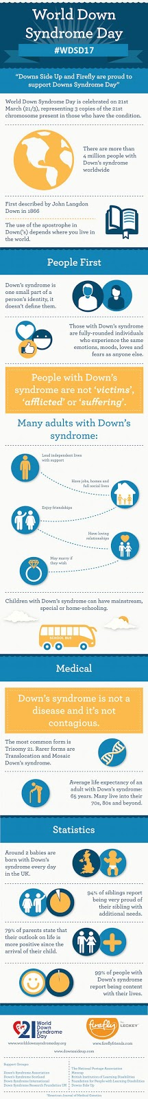 Down's Syndrome Infographic