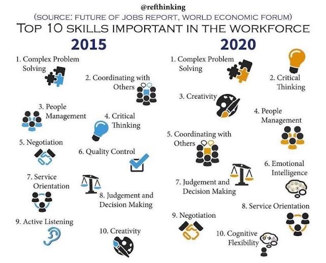 10 skill penting di 2020