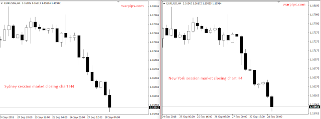 new york and sydney session market closing H4 chart