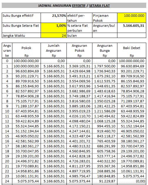 Perhitungan Lengkap Rekalkulasi Bunga Bri Biaya Dan Tarif