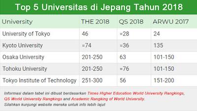 top 5 perguruan tinggi di jepang