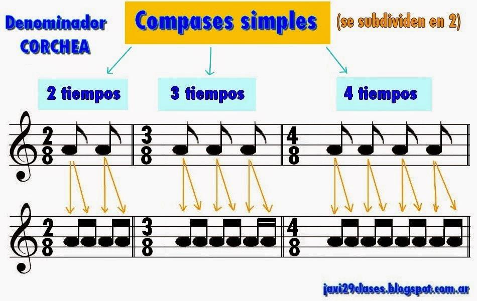 compases simples dos por ocho (2/8), el de tres por ocho (3/8) y el de cuatro por ocho (4/8)