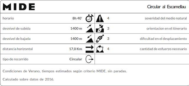 Datos MIDE ruta Escamellau