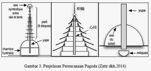 Mr Chem Eng Konseptual Bangunan Tahan Gempa