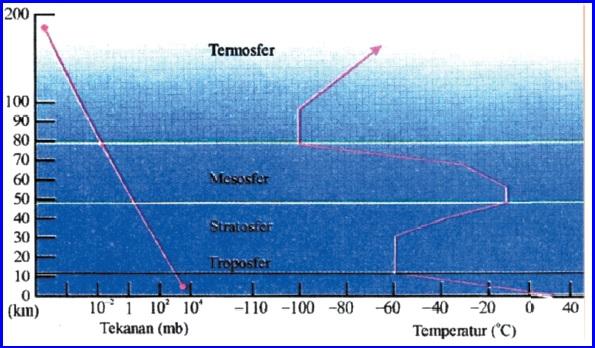 Gejala-Gejala di Atmosfer dan Hidrosfer