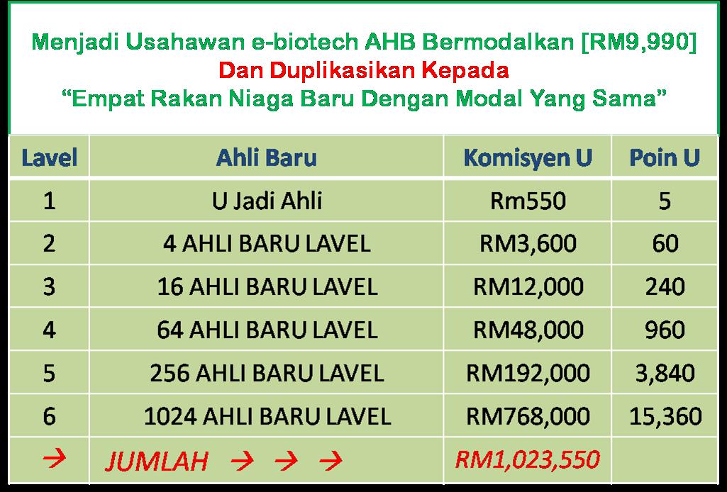 Rm9 990 Pelaburan Yang Pasti Akan Merubah Taraf Kehidupan Anda Pelaburan Yang Sangat Cepat Menghasikan Keuntungan