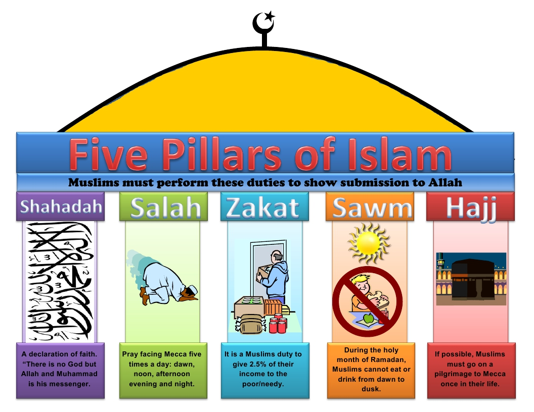 a discussion about the five pillars and six beliefs of islam Referred to as the 'five pillars of islam', and six fundamental beliefs,  those  issues discussed in the lesson entitled the testimony of faith.