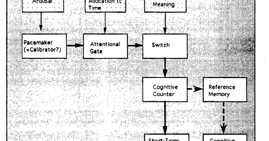 An attentional gate model of prospective time estimation