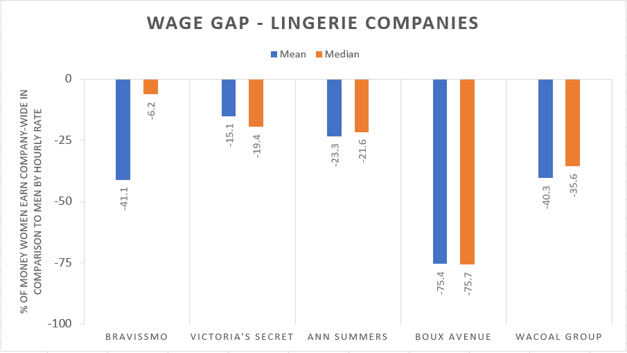Wage gap in lingerie companies chart