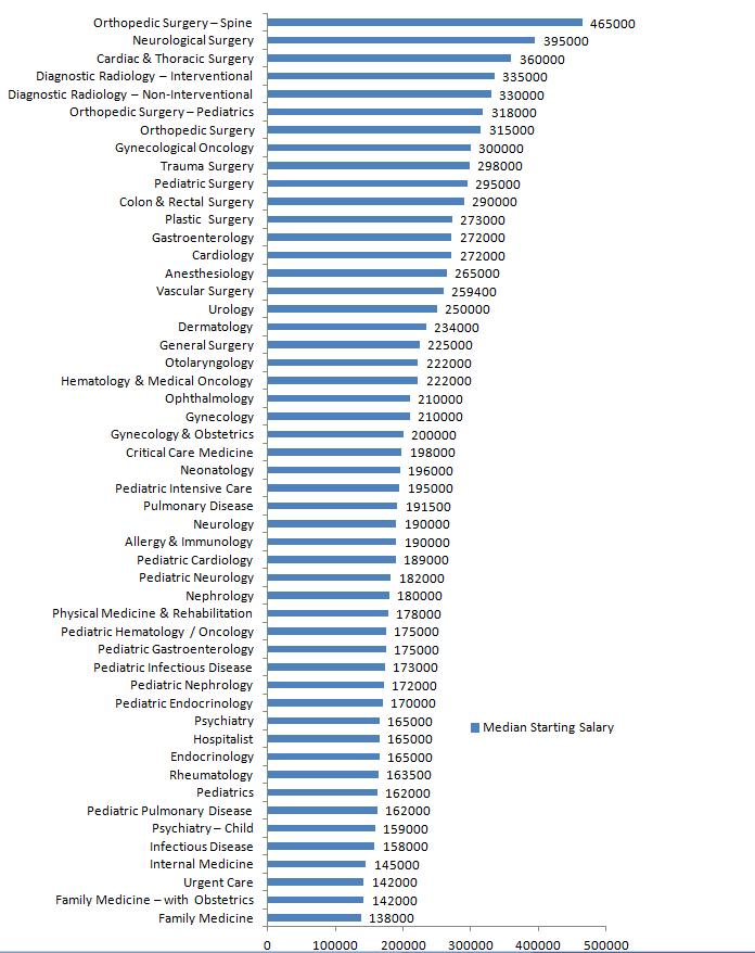 Physicians Salary with and without MBA (Masters of Business