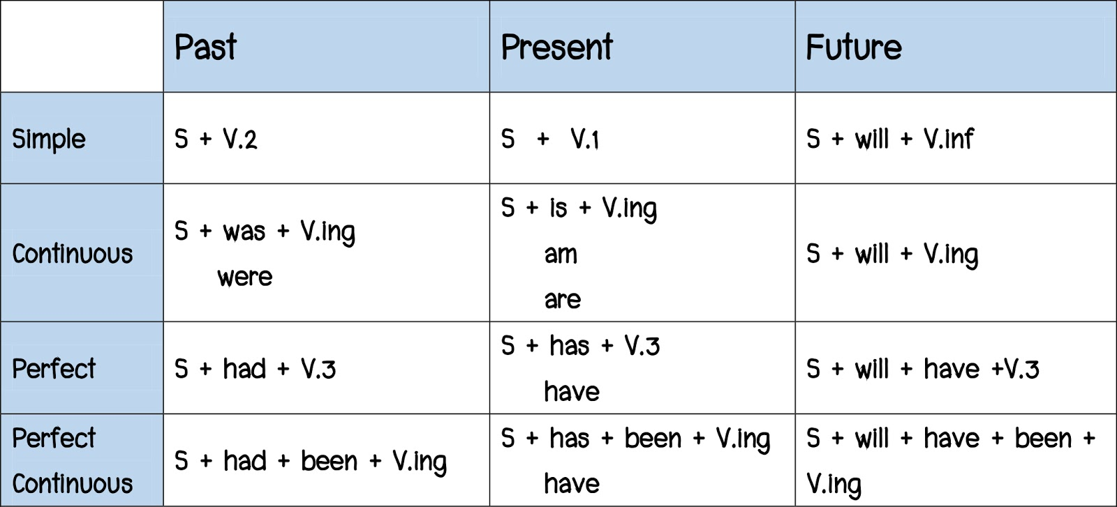 Admission for us tense for 12 verb tenses table