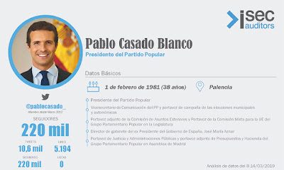 https://www.isecauditors.com/downloads/infografias_2019/pablo-casado.png