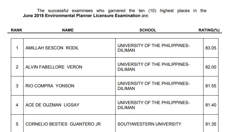 UP-Diliman alum tops June 2018 Environmental Planner board exam
