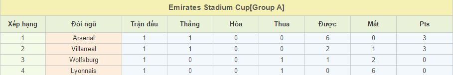 Olympique Lyonnais vs Villarreal link vao 12bet