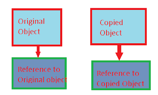 Deep Copy example in javascript