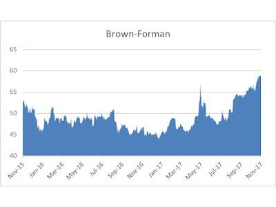 Brown Forman dividend 2017