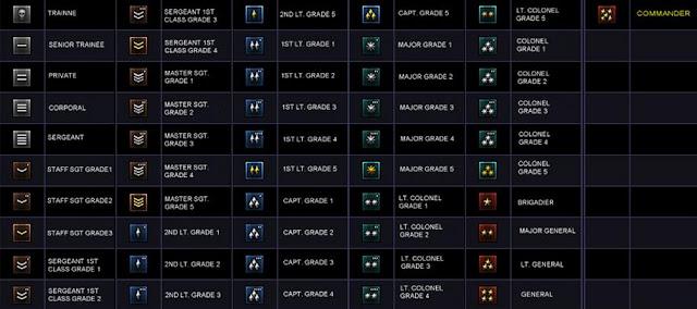 Daftar Pangkat Point Blank