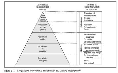 El Modelo Situacional De Motivación De Vroom