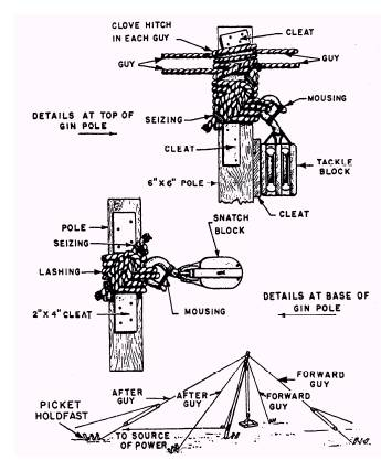 rope pulley system diagrams rope rescue anchor points