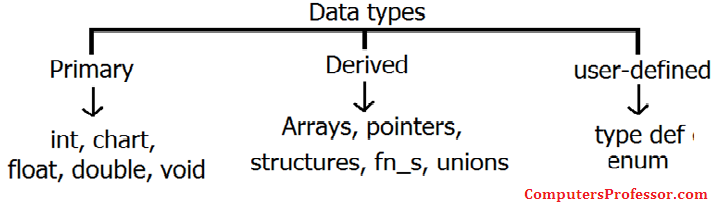 Explain Different Data Types Available in 'C'? | Computers