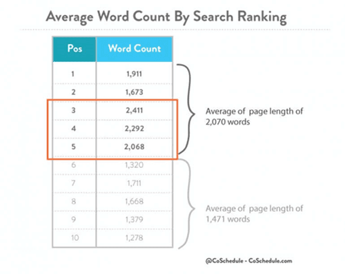 Aveage-Word-Count-By-Search-Ranking-CoShedule