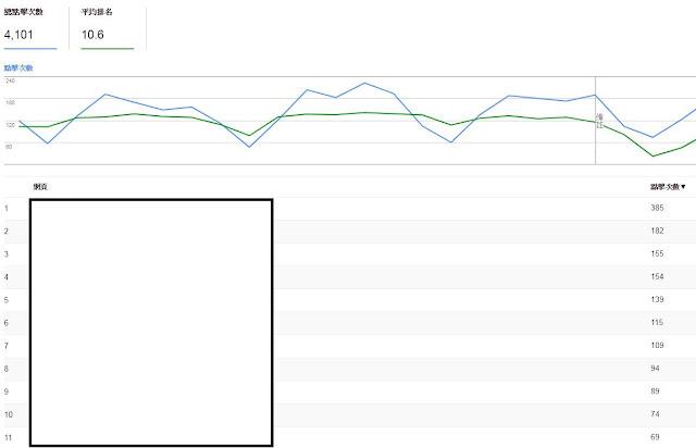 Search console顯示的總點擊數與表格總數對不起來