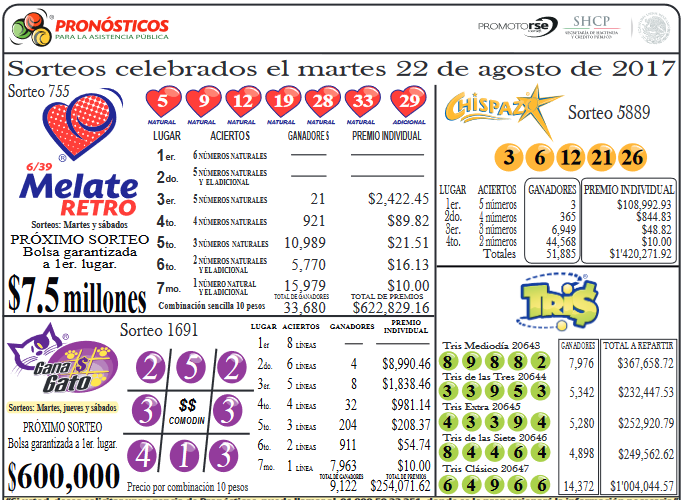 MASCARILLA DE RESULTADOS (Tris Chispazo 5889 Melate Retro 755 Gana Gato 1691) (22 de agosto