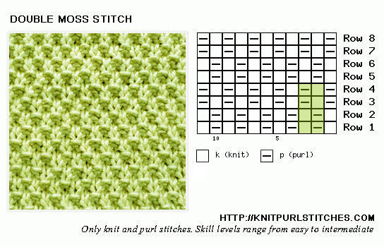 Double Moss Stitch Pattern includes chart and written instructions out row by row.