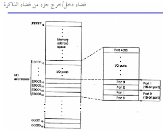 addressing  - عنونة الذاكرة -Addressing modes for 8086