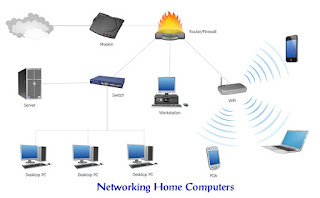 Networking Home Computers , Networking Home Computers for windows, xp, 7, 8, 10