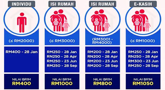 Peringkat Ke 3 BR1M Dibayar Pada 15 Jun 2016