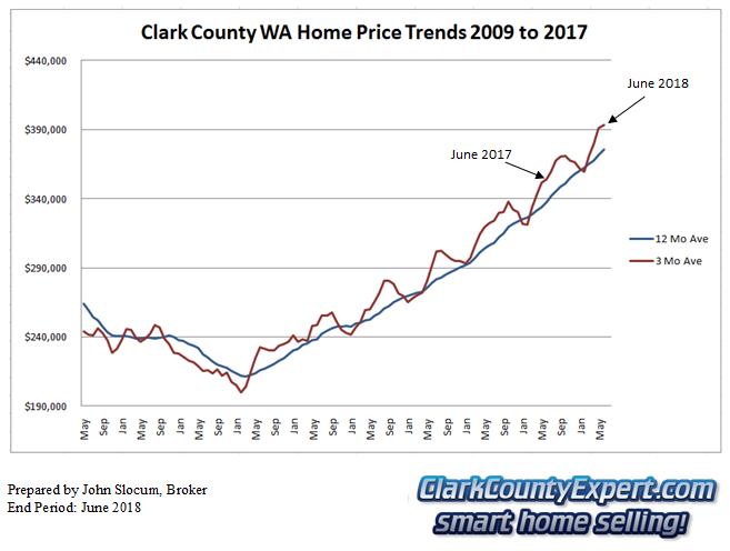 Clark County Home Sales June 2018- Average Sales Price Trends