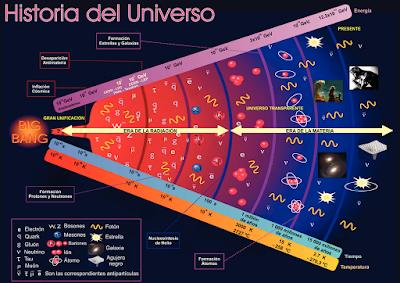 Resultado de imagen de big bang ciencia