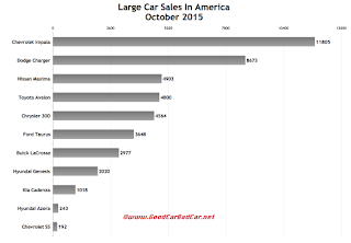 USA large car sales chart October 2015