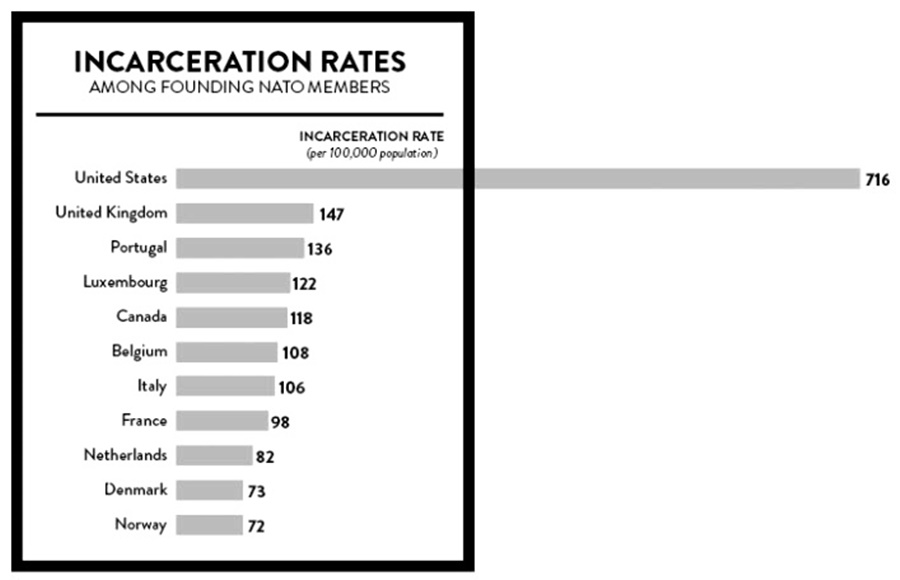 an argument against mandatory minimum sentences in the united states Arguments against mandatory minimum sentences those against argue that the practice has not reduced sentencing disparities, because there is still sentencing discretion: recent findings on mandatory minimum sentences by the united states sentencing commission.