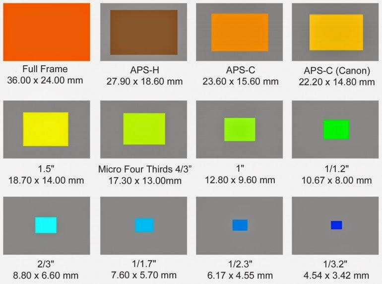 sensor kamera digital berdasarkan ukurannya